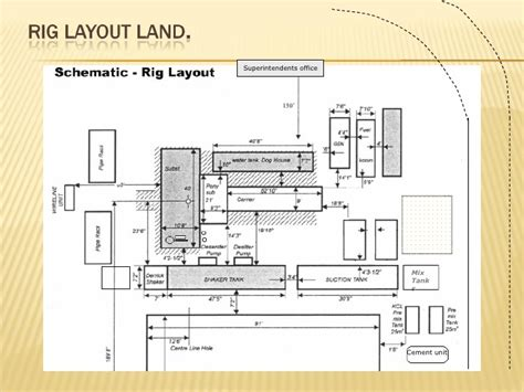 land rig layout pdf drilling operation and components