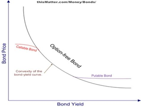 Finance Terminologies For Mba by Negative Convexity Definition Finance Dictionary Mba