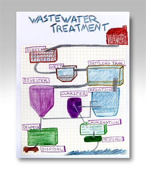 water treatment coloring page water treatment plant crayola com