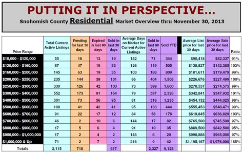 Snohomish County Real Property Records Snohomish County Real Estate Statistics For Nov 2013