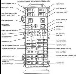where do i get a diagram of a 1996 ford ranger fuse box