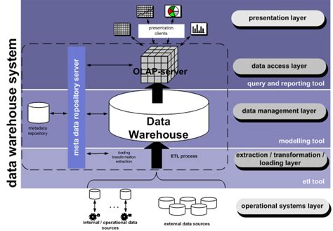 architecture of data warehouse with diagram data warehousing tempo bi