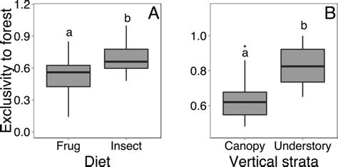 Interior Species by Forest Interior Species Were More Exclusive To Forest As
