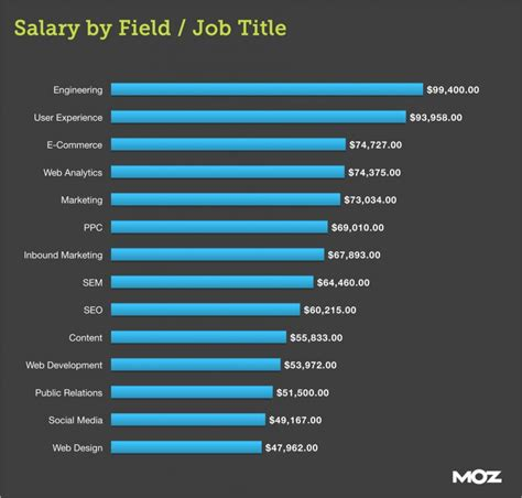 graphic design director salary announcing the 2015 marketing industry survey moz