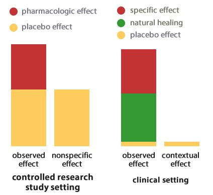 placebo testi placebo are you there science based medicine