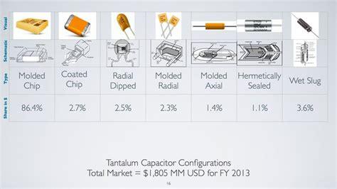 tantalum capacitor market tantalum capacitor configurations total market value of 1 805mm for fy2013 capacitors