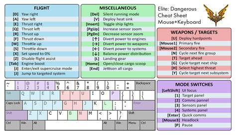 keyboard layout elite dangerous navigation leaving the starting area elite dangerous