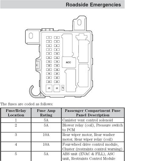2004 ford escape wiring diagram fuse box and wiring diagram
