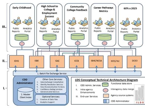 technical architecture diagram illinois longitudinal data system technical architecture