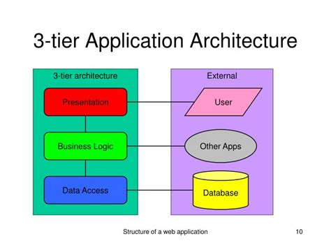 3 Tier Architecture Ppt Structure Of A Web Application Powerpoint