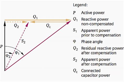capacitor bank reactive power calculation calculate capacitor reactive power 28 images calculate reactive power of a capacitor bank