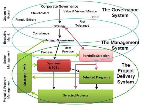 The Project Governance Framework Download Scientific Diagram Project Governance Framework Template