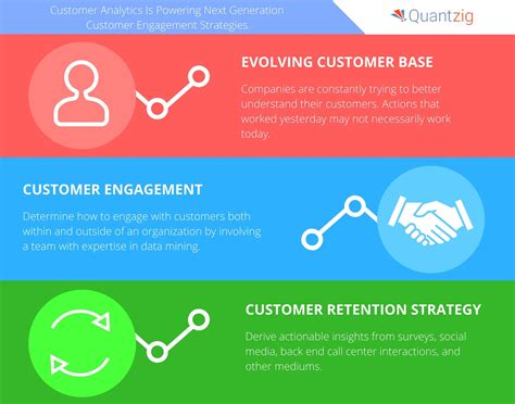 customer experience vs customer engagement a customer experience analytics is powering next generation
