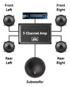 why add a car audio amplifier mtx audio serious about