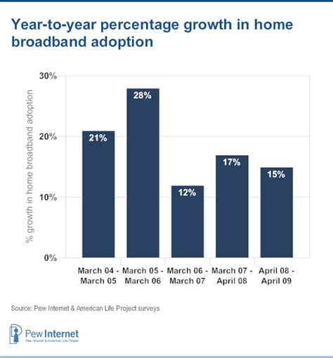 Adoption Is It The Trend by Trends In Broadband Adoption Pew Research Center