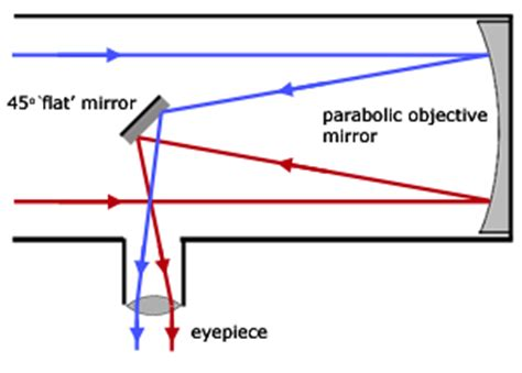 reflecting telescope diagram reflecting telescope diagram www pixshark images
