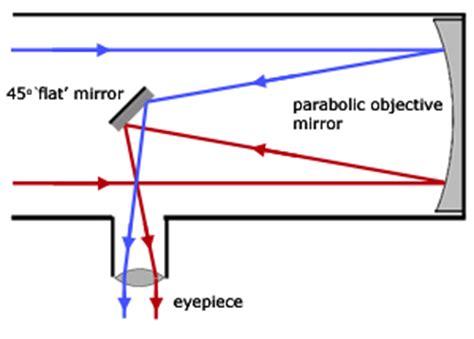 reflector telescope diagram reflecting telescope diagram www pixshark images