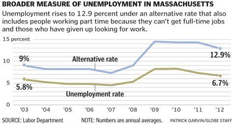 graphic unemployment in massachusetts