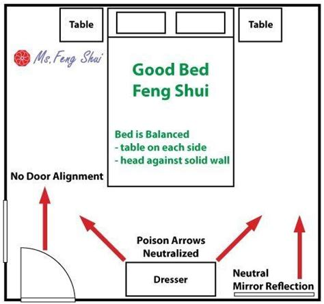 feng shui bedroom furniture feng shui bed placement and 25 best feng shui bedroom layout ideas on pinterest