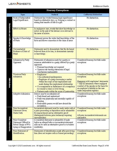 california bar exam outlines bar exam outlines