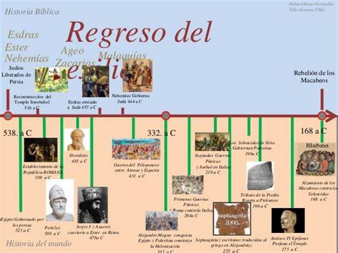 imagenes biblicas del antiguo testamento linea del tiemp antiguo testamento lo biblico v s lo historico