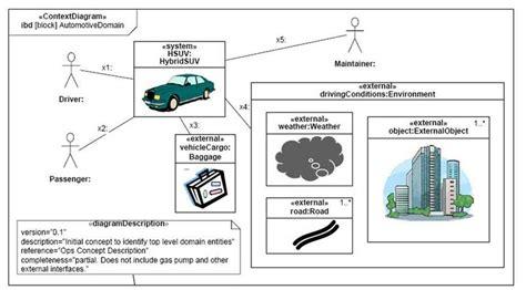 sysml diagramme de contexte la capture des besoins uml sysml