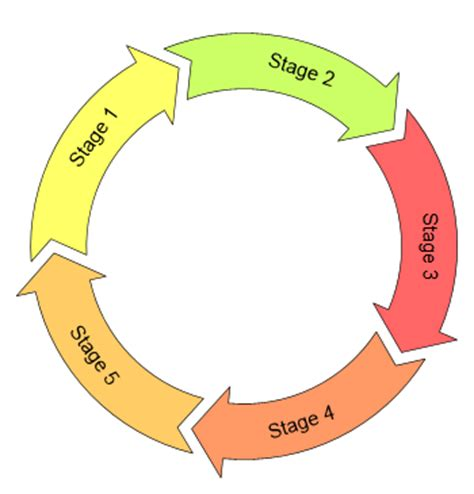 cycle diagram maker design chevron and circular diagrams