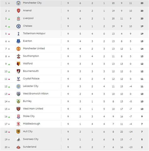 epl table over the years premier league same old story or a big change sunsport