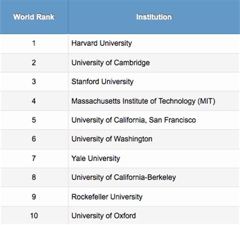 Top 5 Universities In The World For Mba by Ucsf Makes Top 5 In World Rankings For