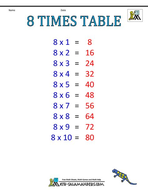 12x12 Multiplication Table Times Table Charts 7 12 Tables