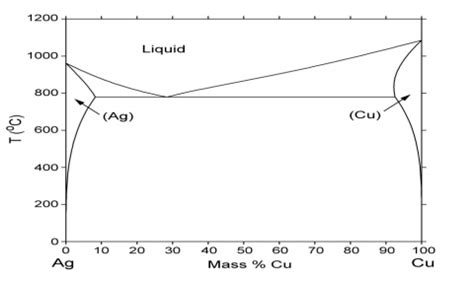 ag cu phase diagram solved using the ag cu phase diagram calculate the weigh