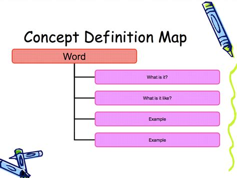 concept map definition concept of a definition map template free