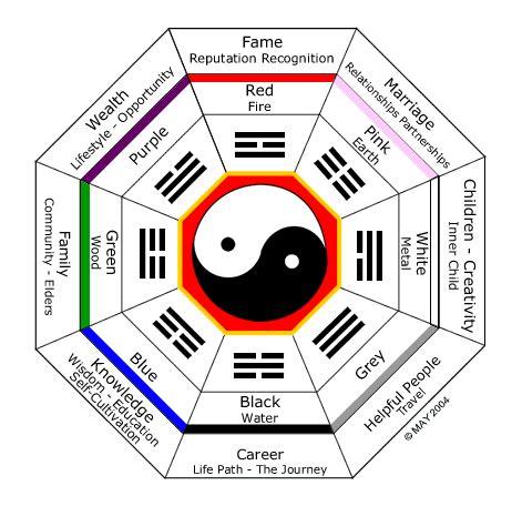 Pengertian Layout Classroom | the feng shui classroom teachhub
