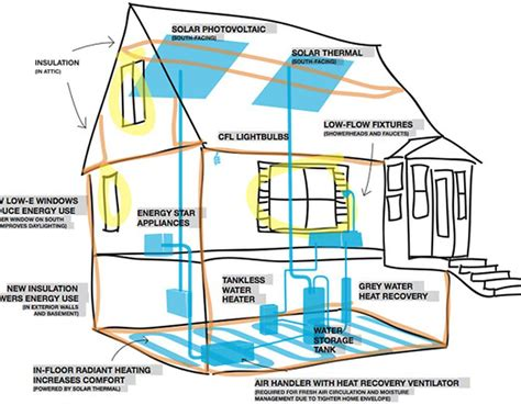 efficient home designs extraordinary 30 most energy efficient home design design