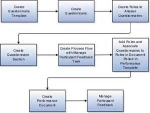 performance management process template using performance management