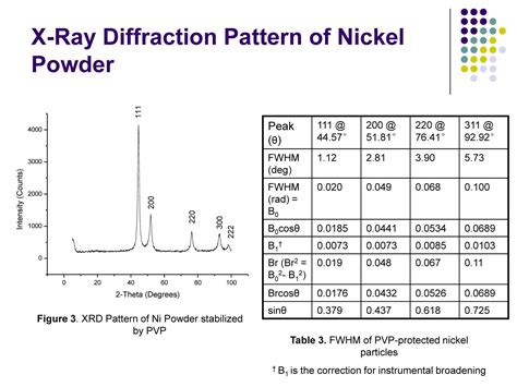 xrd pattern of ni synthesis and characterization of nickel and nickel