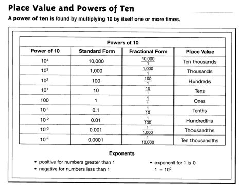 Powers Of Ten Worksheets 5th Grade by 1000 Images About Power Of 10 On Behance