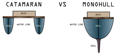 catamaran vs monohull cost the difference between a catamaran and monohull sailboat