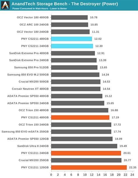 anandtech com bench anandtech storage bench the destroyer the pny cs1311