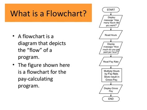 what is a flowchart cmp104 lec 7 algorithm and flowcharts