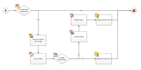 sharepoint workflow diagram compress and resize images in sharepoint workflows