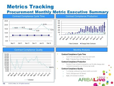 metrics tracking template closing the invoice to contract cycle for savings