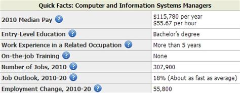 Average Salary Mba Information Systems by It Manager Salary By State Salary By State