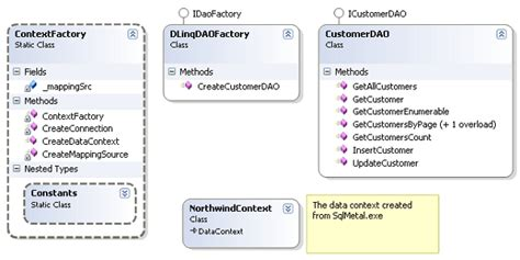 factory pattern unit testing enterprise application architecture with linq to sql