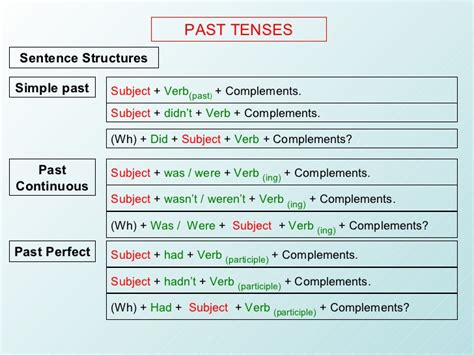 past tende past tenses