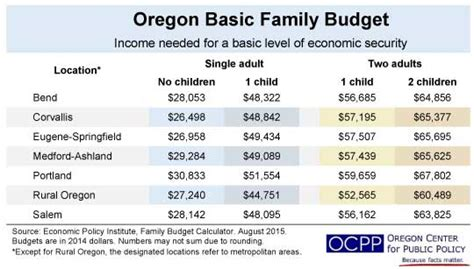 Or Budget Family Budget Calculator Shows Need For Higher Minimum Wage Blueoregon