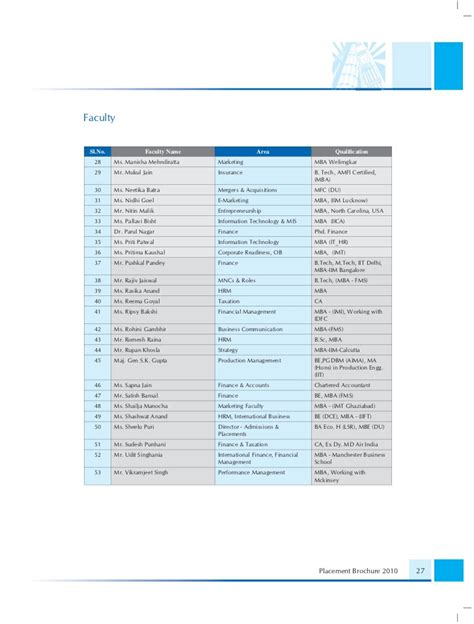 Dce Mba Placements by Placement Brochure 2010
