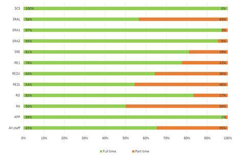 pattern grading services uk equality information report 2017 gov uk