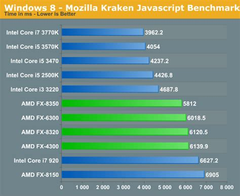 kraken bench general performance the vishera review amd fx 8350 fx