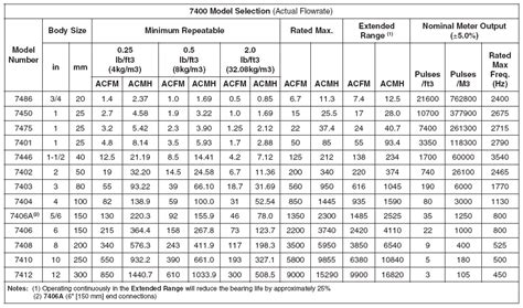 gas conversion table 50 best of flow meter gas conversion chart flowchart